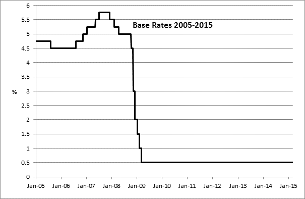 0.5% base rates: the story continues