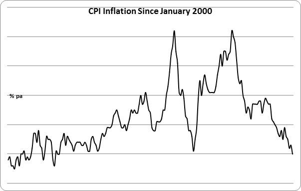 1 in 100 – inflation still falling