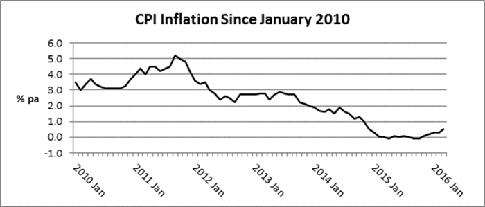Inflation picks up – just a little