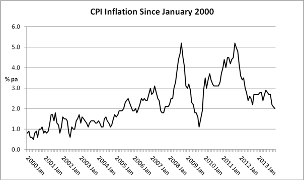 CPI Inflation since Jan 2000.PNG